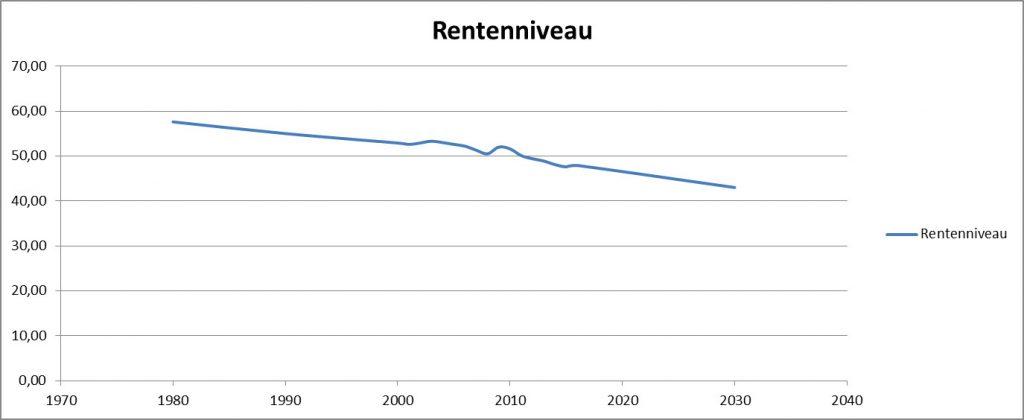 Aktuelles Rentenniveau